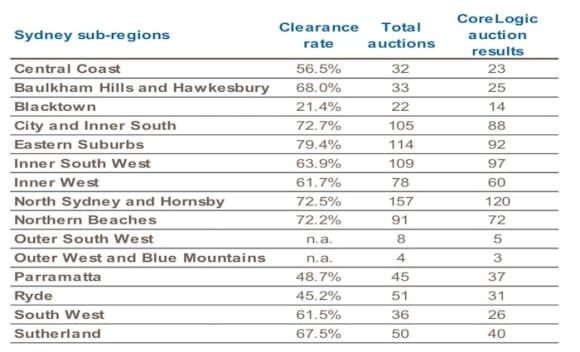 Eastern suburbs rank as Sydney's highest auction performer