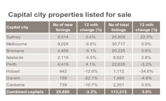 Melbourne's fresh listings well down while Sydney still sees major overhang from 2017