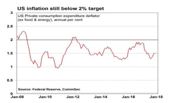 US interest rates break 17-year drought: CommSec