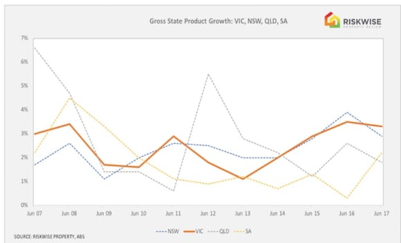 Melbourne housing market remains buoyant: Doron Peleg