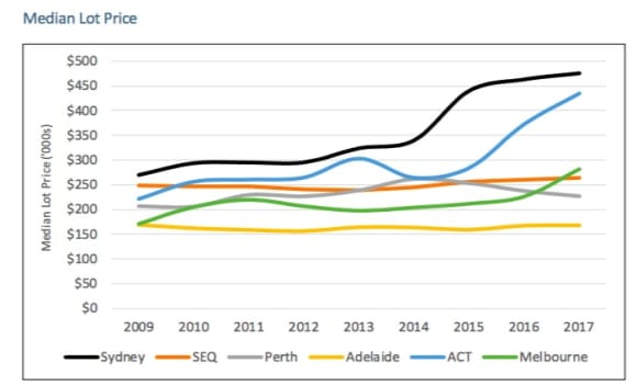 UDIA says spread of Sydney apartment construction would reduce oversupply risks