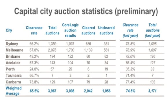 Manly scores weekend top result in pre-Easter auction rush