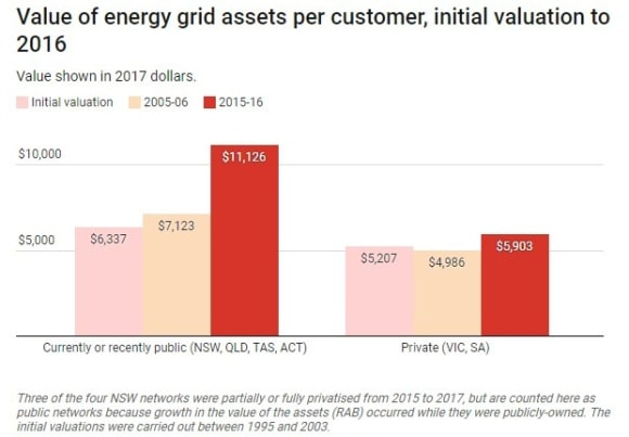 You're paying too much for electricity, but here's what the states can do about it: Kate Griffiths