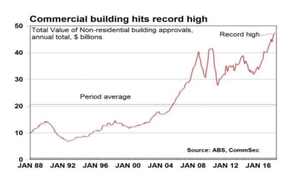 Commercial approvals at record highs, apartment approvals volatile: CommSec