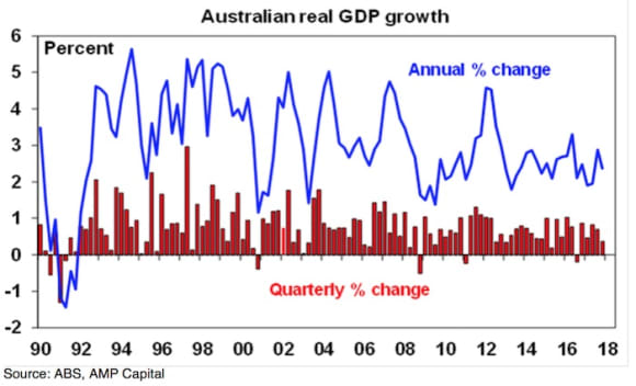No case for a near-term RBA rate hike as December quarter GDP soft and below-trend: Shane Oliver