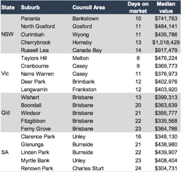 The fastest selling suburbs where homes are flying off the shelves