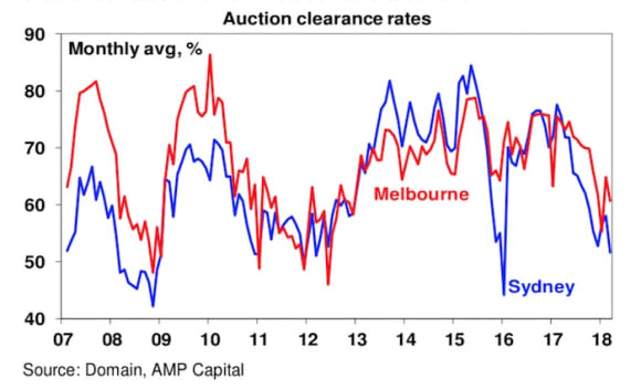 Falling prices in Sydney and Melbourne - is this the crash?