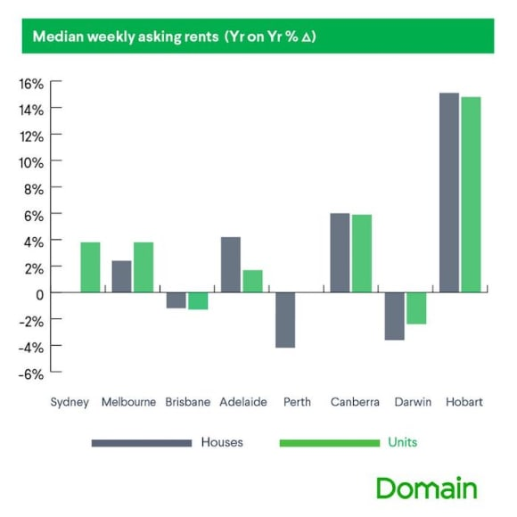 Sydney and Melbourne weakest for gross rental yields: Domain Rental Report