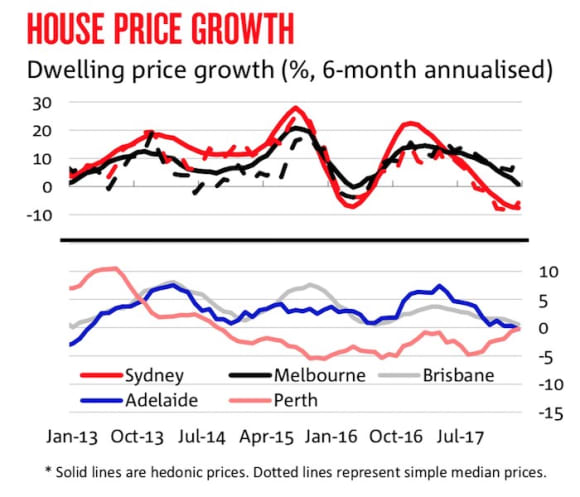 Only Sydney house prices to fall in 2018 and 2019: NAB