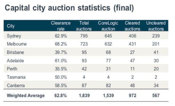 Richmond tops weekend auction offerings: CoreLogic