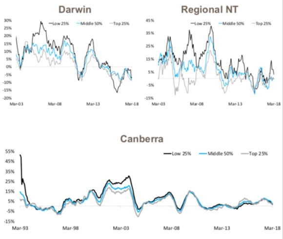 Expensive properties' price growth slowing the most: Cameron Kusher