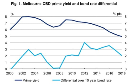 Melbourne office market going from strength to strength: but BIS Oxford Economics issue warning
