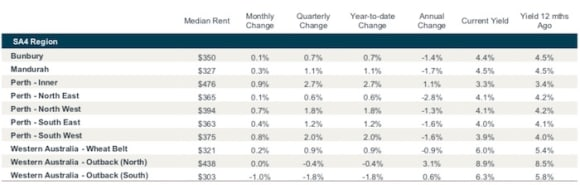 Moderate falls in Western Australia rental yields the norm: CoreLogic