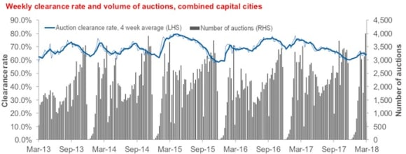 Sydney's March quarter auction showed biggest jump from late 2017 lethargy: CoreLogic