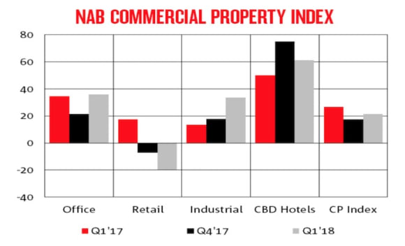 National CBD hotels continue to out-perform as NAB's commercial property index rises