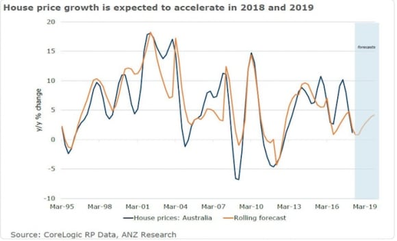 ANZ says house prices will rise 2 percent in 2018, higher than recent 1.4 percent forecast