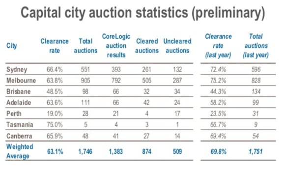 Sydney and Melbourne continue dual as auction activity remains steady