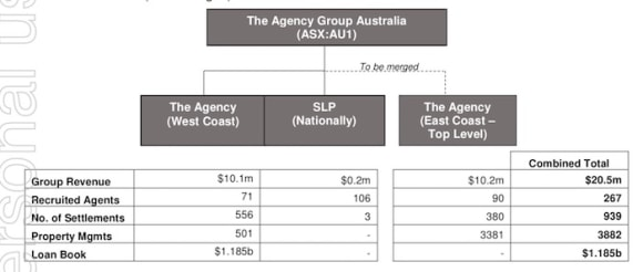 The Agency looking again for underwriter to help buy the McGrath rebels