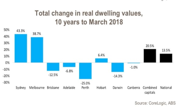 Hobart the only capital city where real dwelling values sit at their peak
