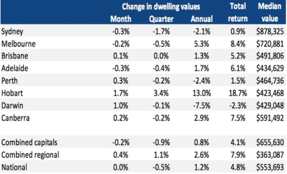 Regional markets are now consistently outperforming the combined capitals