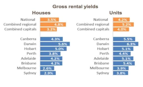 Rental market rises appear to be easing: CoreLogic