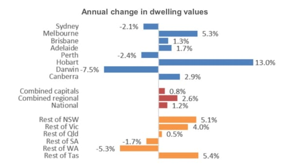 Six of eight capital cities record falling values in first quarter: CoreLogic