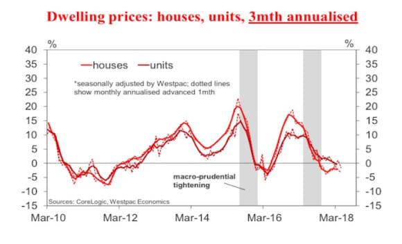 Australian dwelling price slippage continues