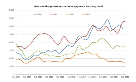 NSW housing approvals flat, fall behind Victoria: Chris Johnson