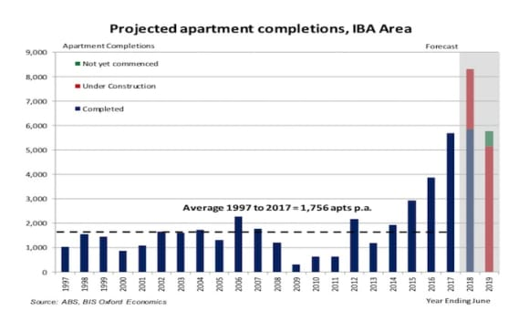 Demand, oversupply, rents and prices of inner Brisbane apartments: BIS