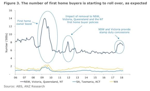 March fall in housing finance unsurprising: ANZ