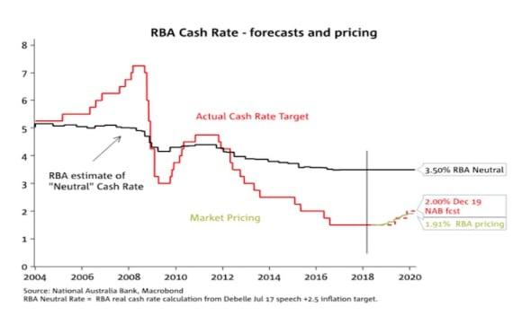 NAB push back RBA cash rate hike forecast to mid 2019