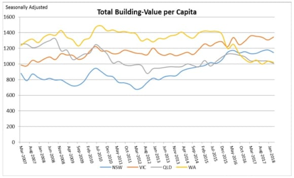 Construction slowing in New south Wales but growing in Victoria