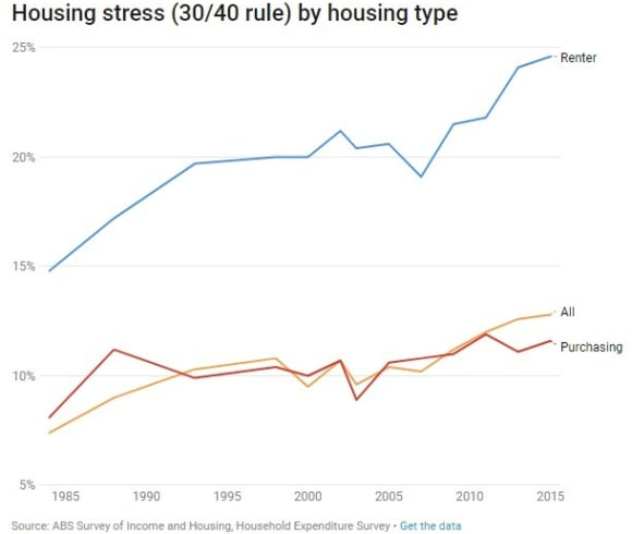 Housing costs are actually the same as in 1993, but renters still struggle: Ben Phillips