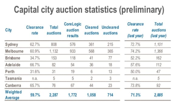 Autumn auctions sees price fall as clearance rate declines