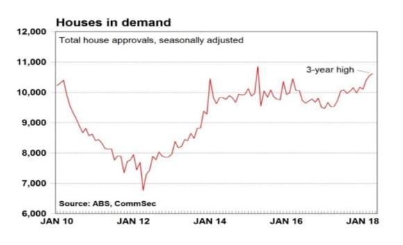 House approvals at three year highs: CommSec