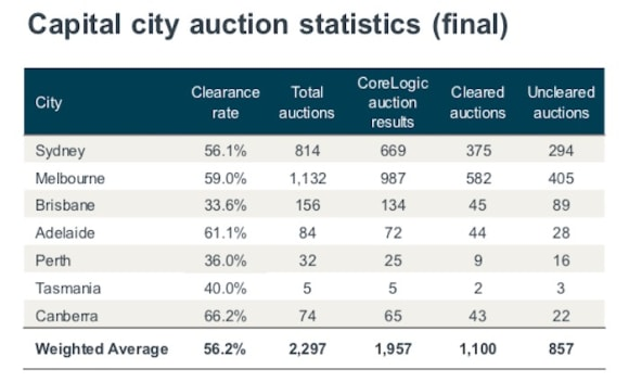 Reservoir ranks again as busiest weekend auction suburb