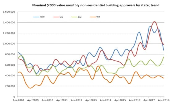 NSW sees non-residential building approvals drop by 31 percent