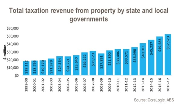 Property tax revenue continues to climb: Cameron Kusher