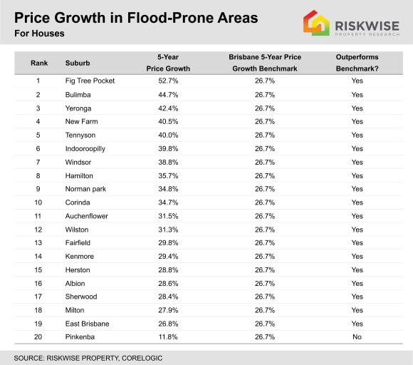 Suburbs most affected by Brisbane floods outperforming rest of city