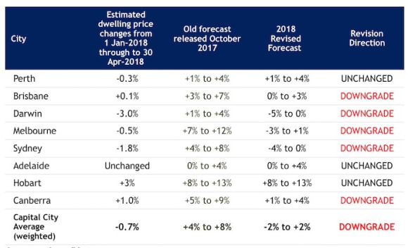 Sydney prices to likely fall: SQM's revised 2018 forecast