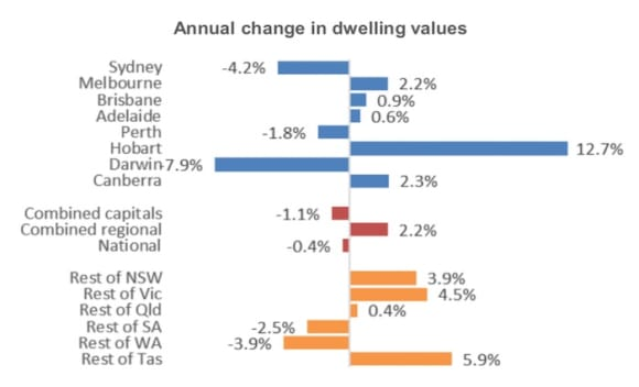 Sydney property prices down 4.2 percent in first annual national decline since 2012: CoreLogic