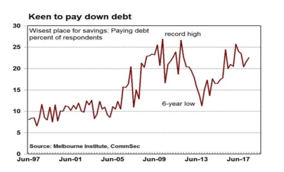 Confident consumers still keen to pay down debt: CommSec