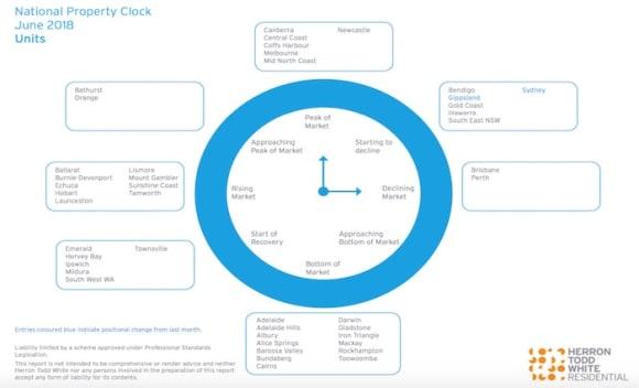 Illawarra housing and unit market in decline: HTW property clock