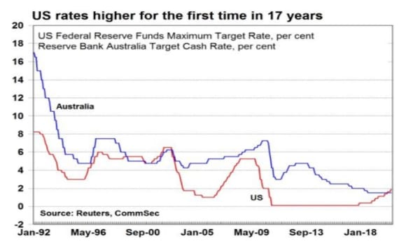 US rates overtake Australia for first time in 17 years after seventh hike: CommSec