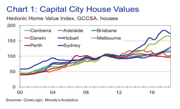 Property values are set to cool, not collapse in 2018: Moody's Analytics