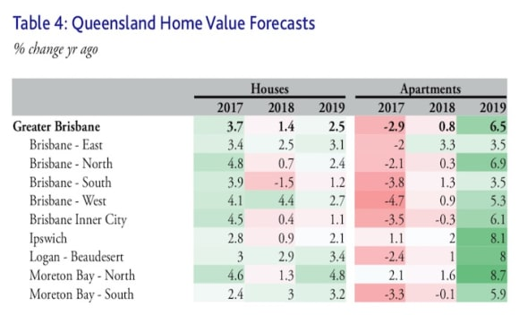 Brisbane's property values have seen off the worst with price falls: Moody's Analytics
