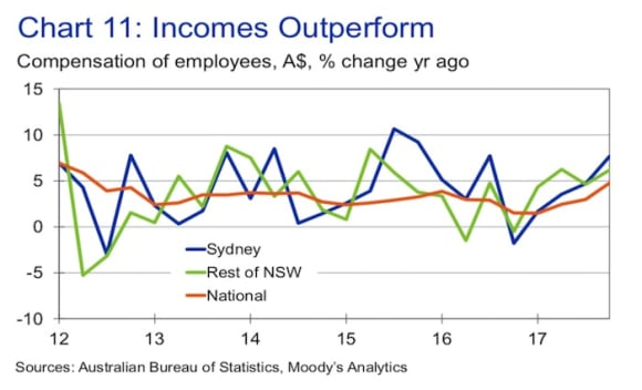 Ryde and Inner city Sydney values to be hardest hit: Moody's Analytics