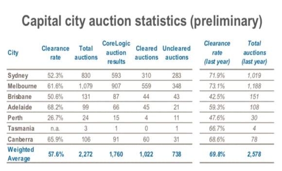 million plus Bellevue Hill sale among weekend auction listings