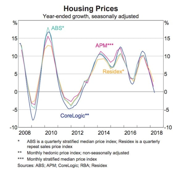 RBA's June chart pack cites house price drop