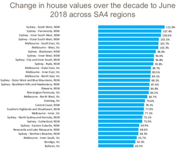 National dwelling values have risen over 4% on average for the past decade: Cameron Kusher